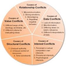 The causes of conflict
