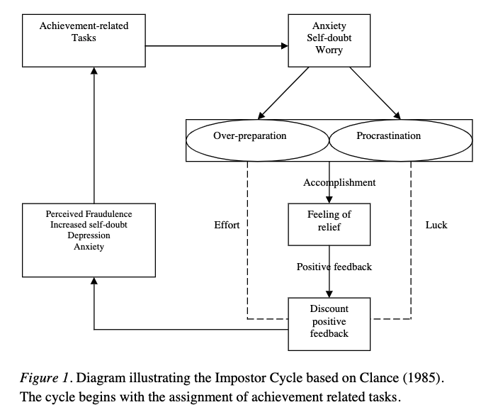 This diagram illustrates the Imposter Cycle identified by psychologist, Clance, in 1985.